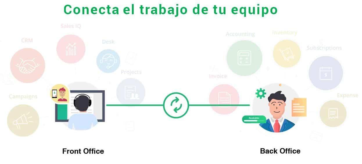 integracion-zoho-books-españa