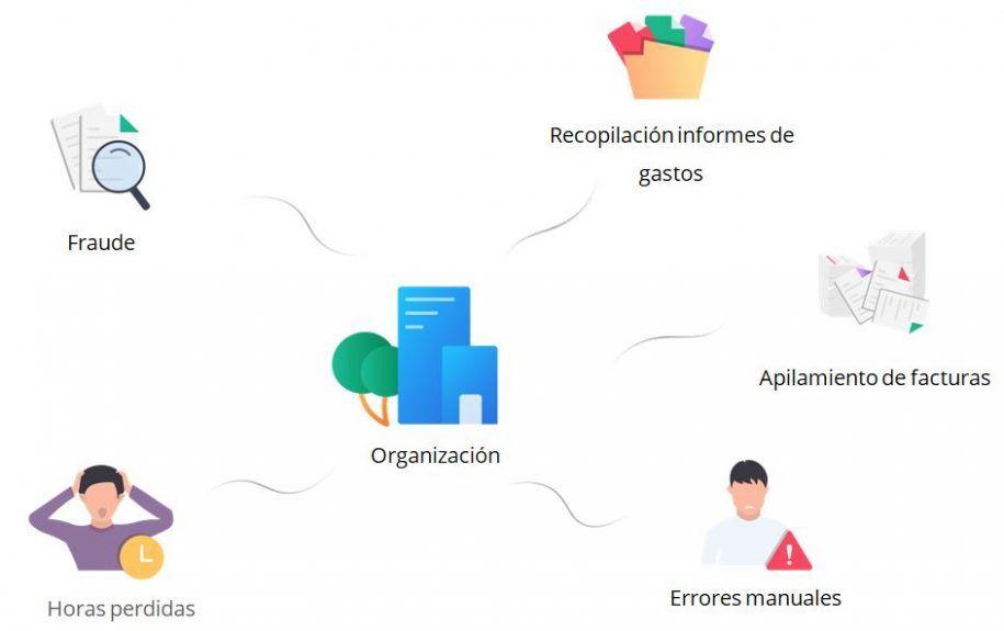 organizacion-empresas-zoho-expense